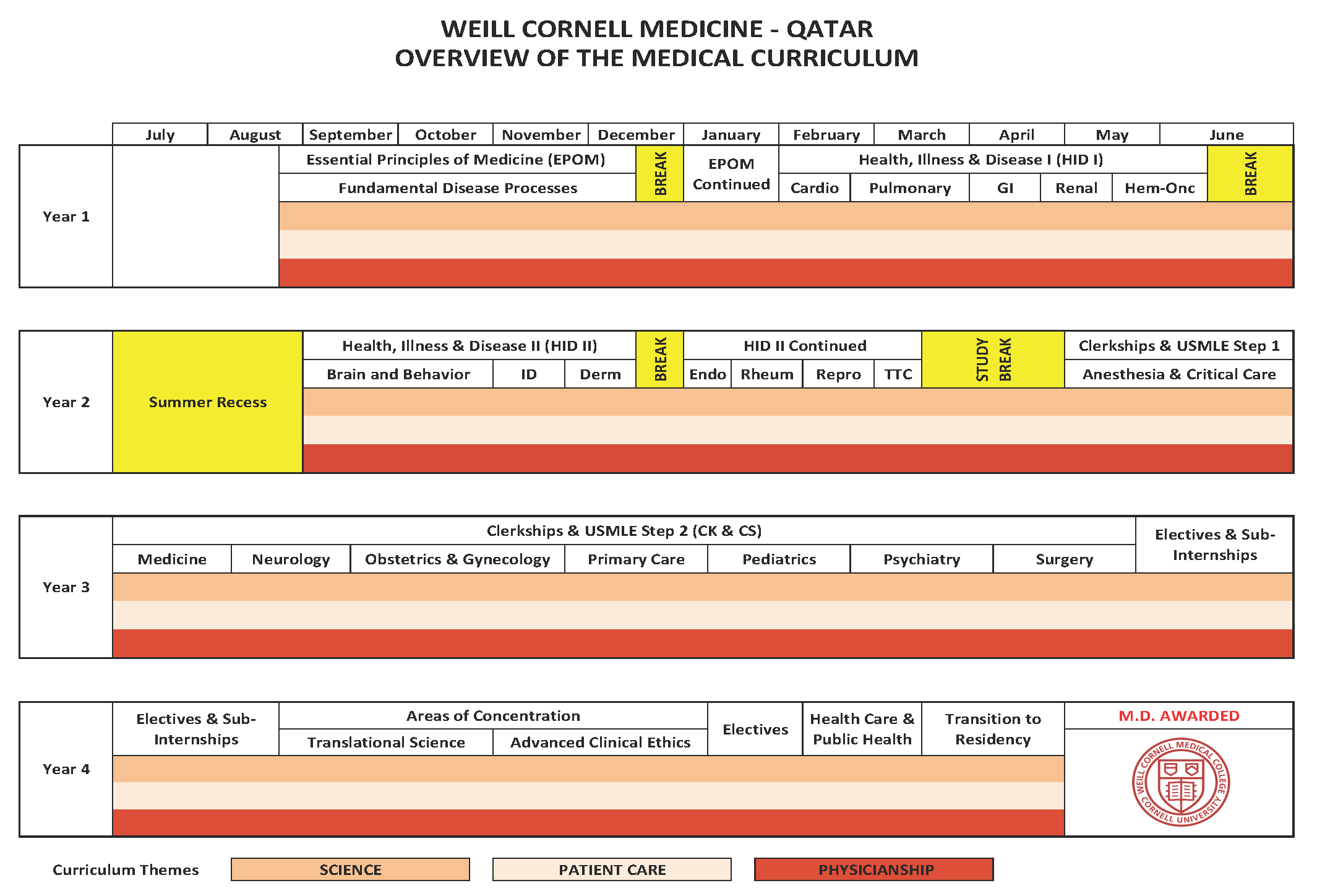 WCM-Q New Curriculum Chart 14 August 2018_Page_1