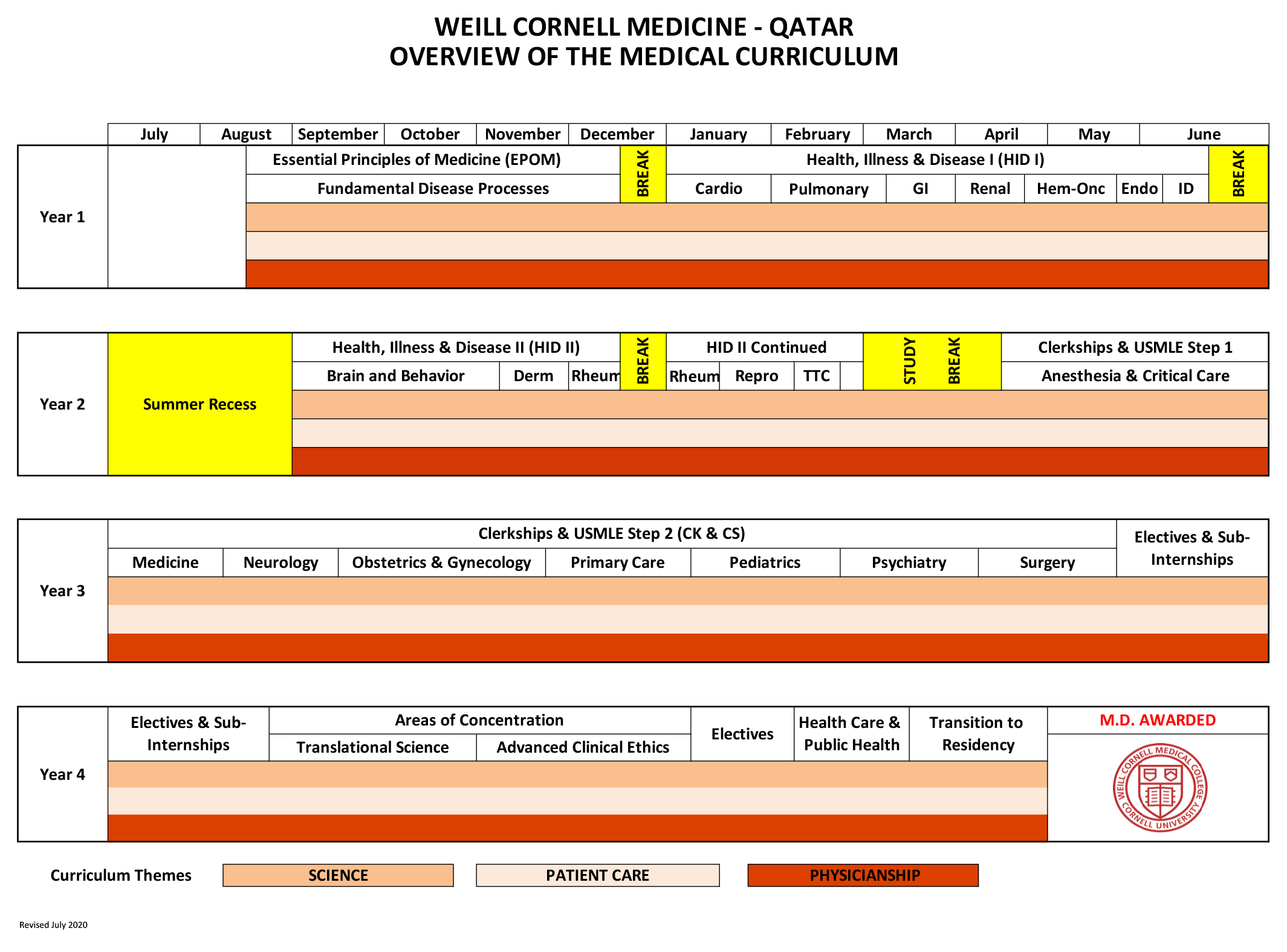 WCM-Q-Curriculum-Chart-28-July-2020