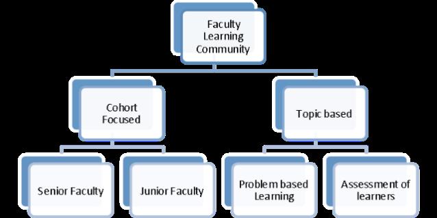 facultylearn