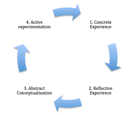 kolb s experiential example Kolb's model example  kolb's experiential learning model postulates that new learning experience is built on top or dependent on what has been.