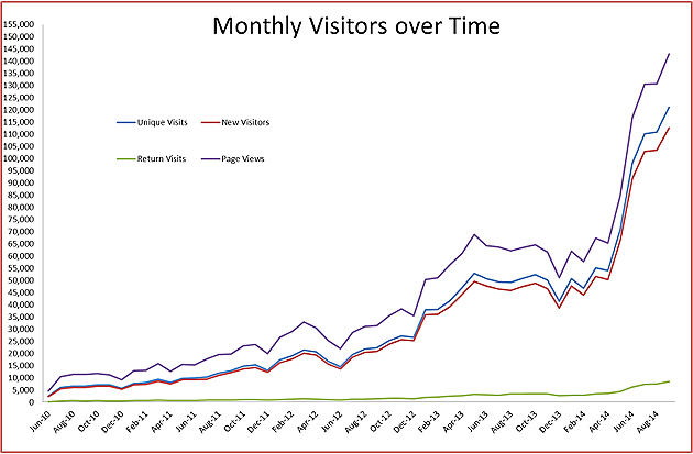 monthly-visitors