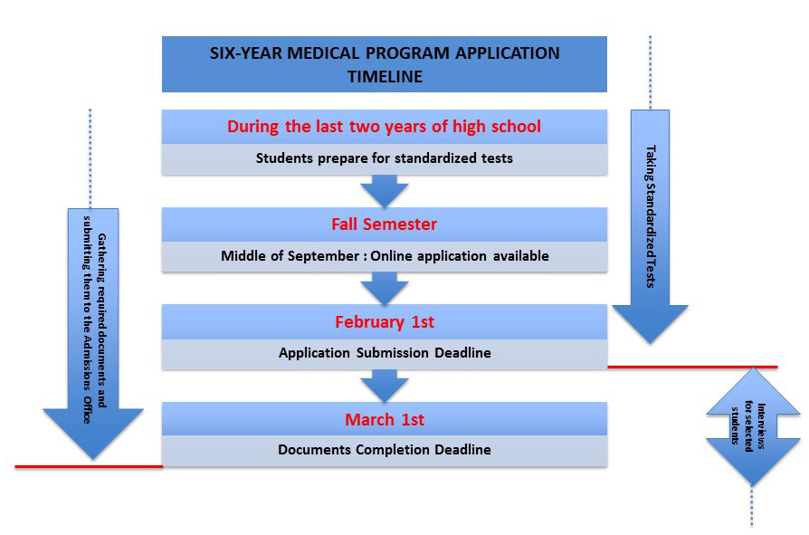 Six-Year-Medical-Program-Application